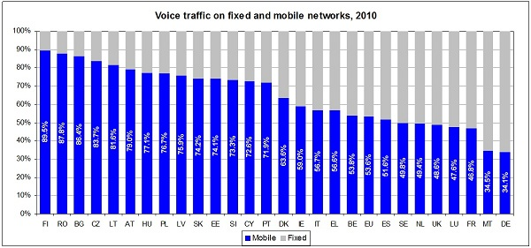 Voice traffic on networks of different countries